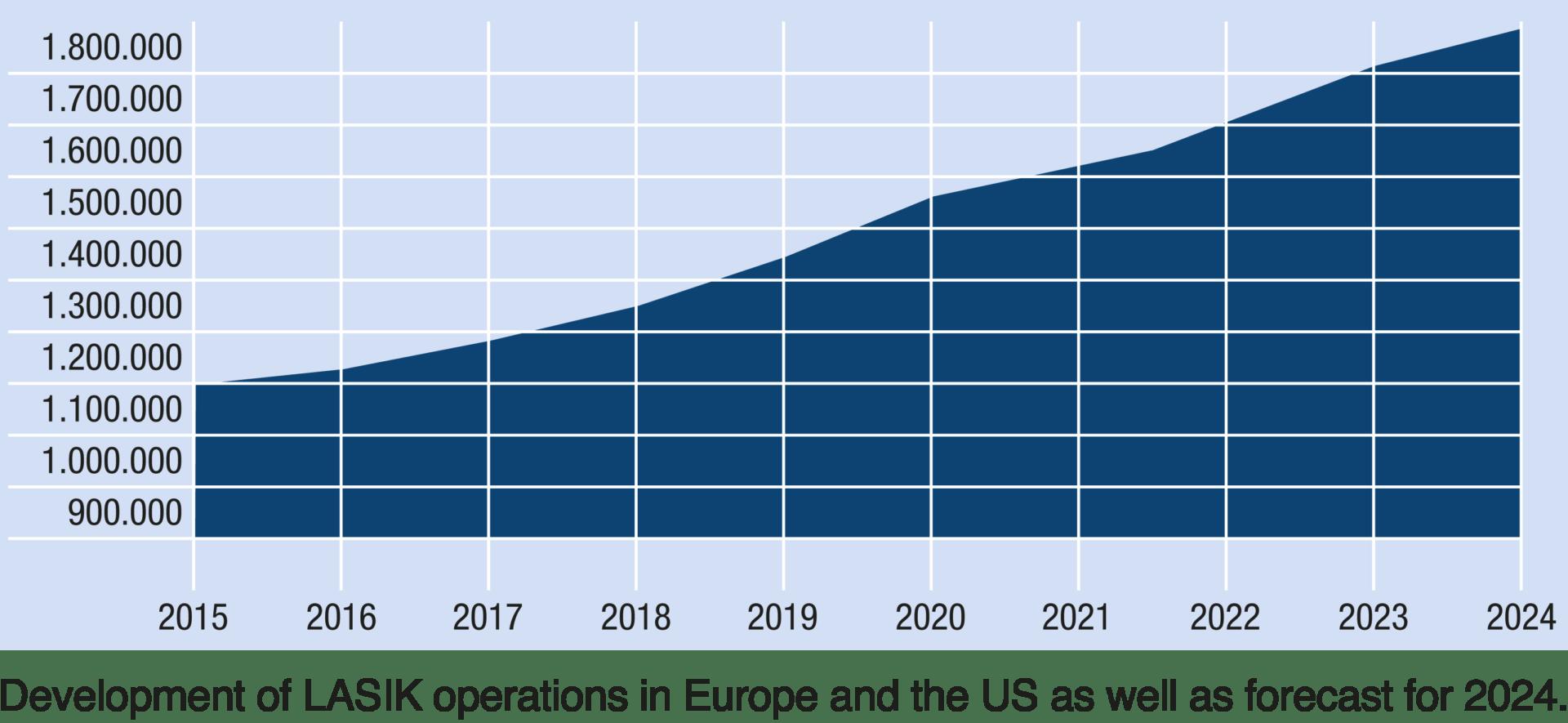 Entwicklung der LASIK-Operationen in Europa und USA sowie Prognose bis 2024.